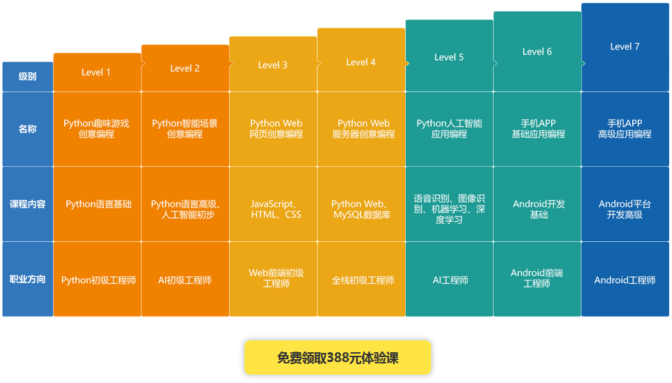 淄博哪里有专业的信息学奥赛培训机构