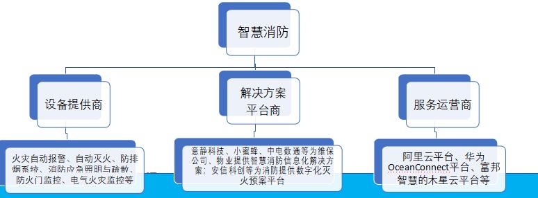 芜湖高级智慧消防工程师培训机构那家好