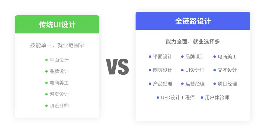 宜昌ui 设计培训