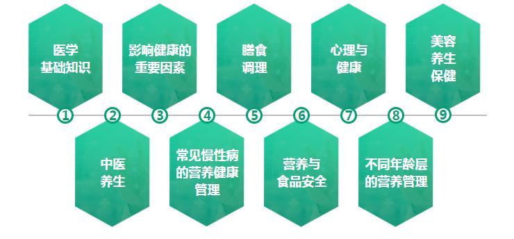 唐山国际注册营养师培训