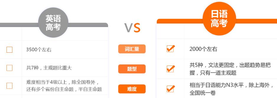 义乌高考日语培训多少钱