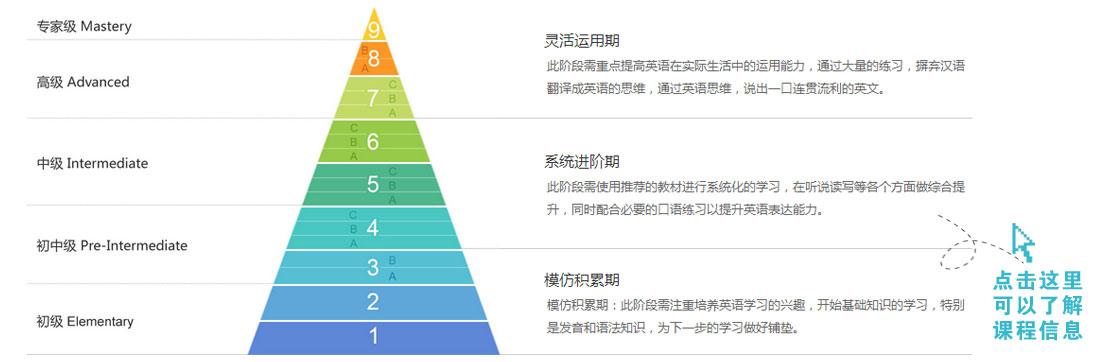 镇江bec商务英语培训机构