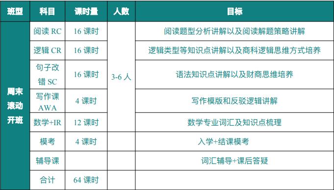 广州GMAT考试辅导班